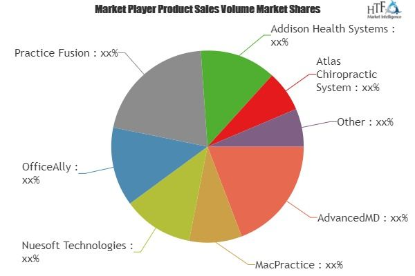 Chiropractic Software Market 2018 Demand Analysis Projected Huge Growth By 2025 Financial News Marketing Chiropractic