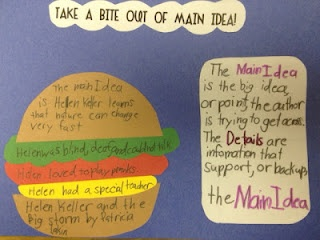 Main Idea!! Love this graphic organizer visual! I used the hamburger idea in my pre clinicals lesson for first grade. It was so appropriate and a success!