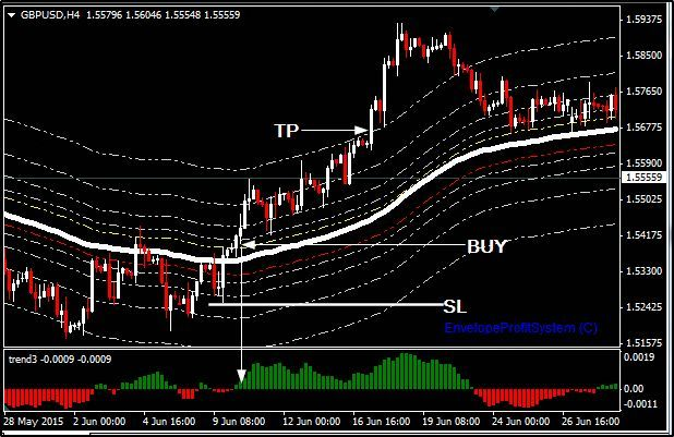 Green Wave Fx Is A Trading Strategy Which Can Be Installed On Meta