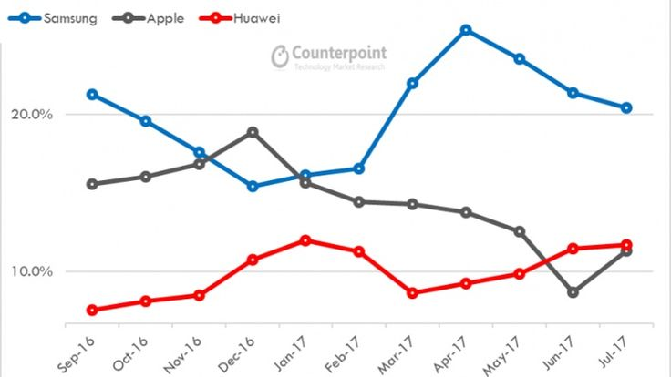 Huawei topped Apple in global smartphone sales share for two months in a row | Pocketnow