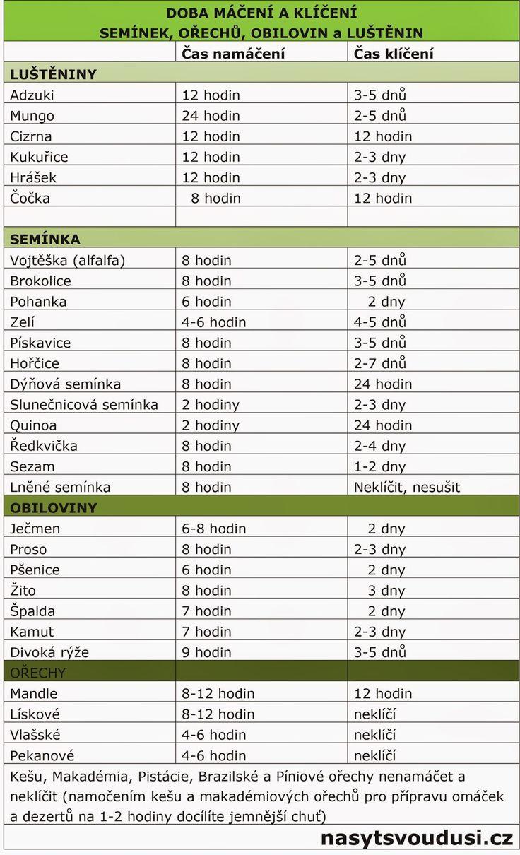 Doba máčení a klíčení semínek, ořechů, obilovin a luštěnin