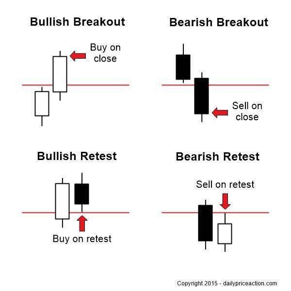 Forex price movement trading vs investing
