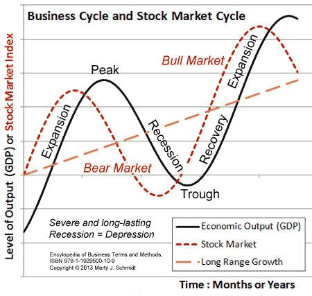 The terms business cycle or economic cycle refers to changes in economic activity within a country or countries. The cycle in this sense is defined in terms of economic output, especially the country's gross domestic product (GDP)  (the market value of all goods and services produced within the country during a year). The image below shows how different named phases of the cycle correspond to increases or decreases in GDP, including Expansion, Recession, and Recovery. #ForexTrading
