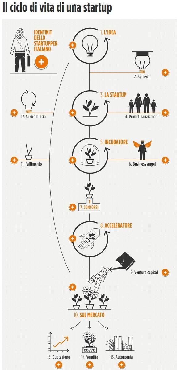 Life of a #startup: infographic via @Repubblica.it su Pinterest /inchieste  #incubator #VC #market