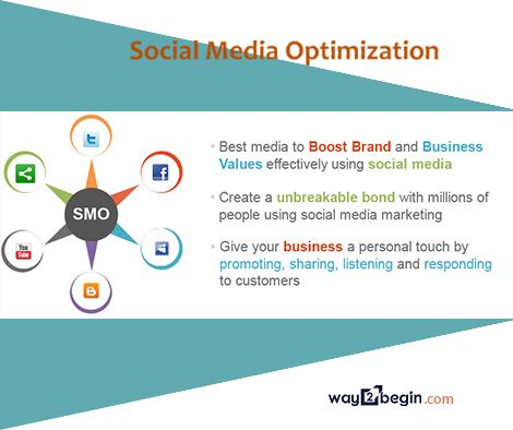 Common examples of social media engagement are #liking and #commenting on posts, #retweeting, #SMO also refers to #software tools that #automate this process, or to #website experts who undertake this process for #clients. view more: http://www.way2begin.com