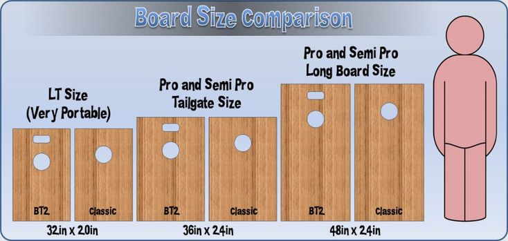 Cornhole Board Plans | View Source | More Bag Toss Cornhole Board Size Comparison