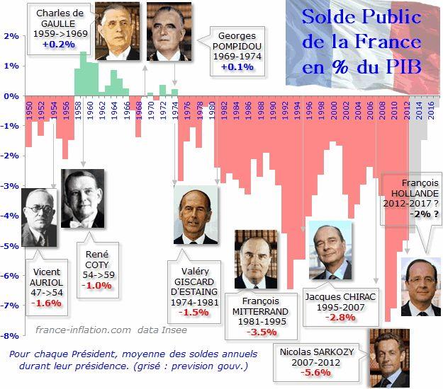 La dette publique de la France - goussainvillebleumarine.over-blog.com
