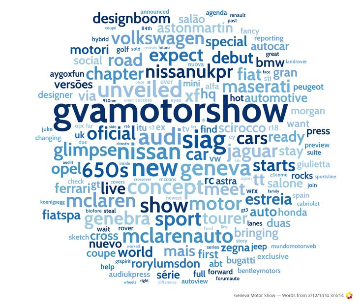 Which car brands are getting the most online buzz leading up to the Geneva Motor Show?