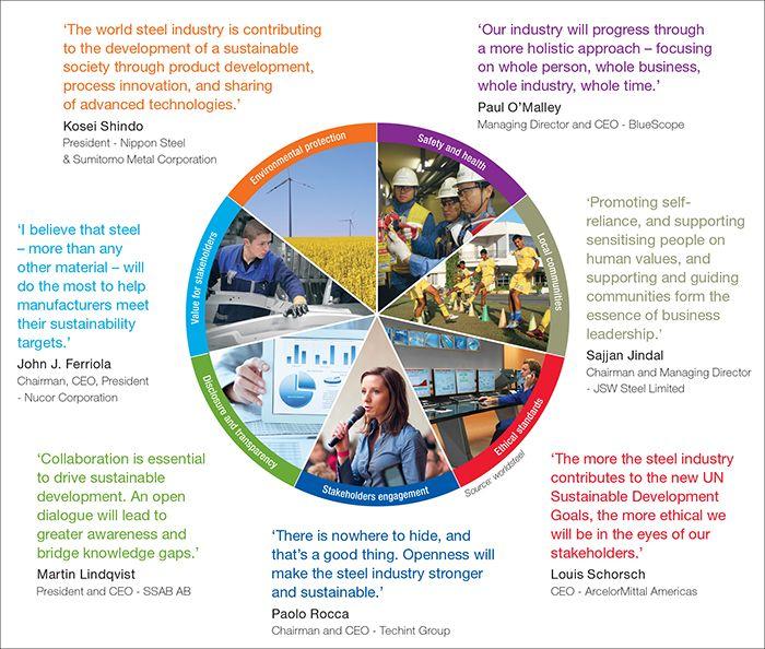 World Steel Association - CEO insights