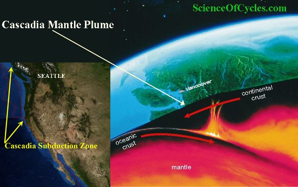 """New research published in the journal 'Science Advances', has focused their study off the west coast of North America giving seismologists a better understanding of what one scientist describes as """"the single greatest geophysical hazard to the continental United States"""".   #cascadia mantle plumes #cascadia subduction zone #Juan de Fuca plate #molten rocks #new research shows quake causing cracks on pacific sea floor #northern america #sea floor #tectonic plates"""