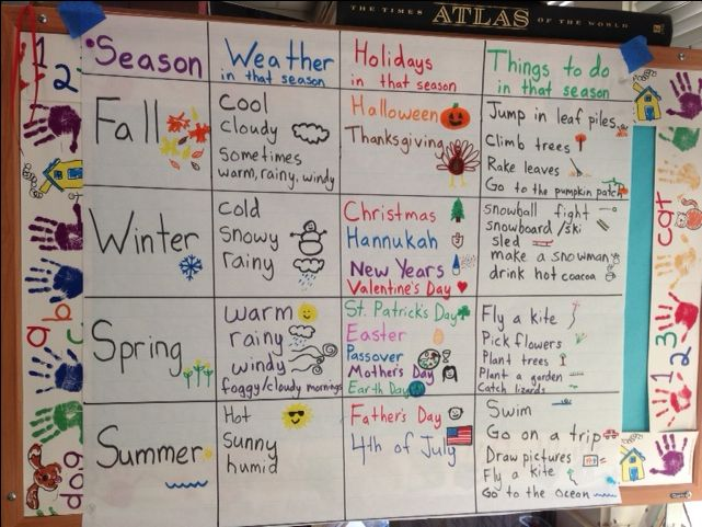Weather/season anchor chart. This input chart uses colors and pictures to help students differentiate between seasons and weather.  It uses GLAD strategies and is great for bilingual classrooms, ESL/ELD, and students with special needs                                                                                                                                                                                 More
