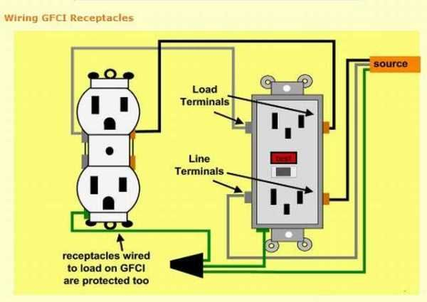 [SCHEMATICS_43NM]  Electrical | Outlet wiring, Home electrical wiring, Basic electrical wiring | Gfci Receptacle Wiring Diagram |  | Pinterest