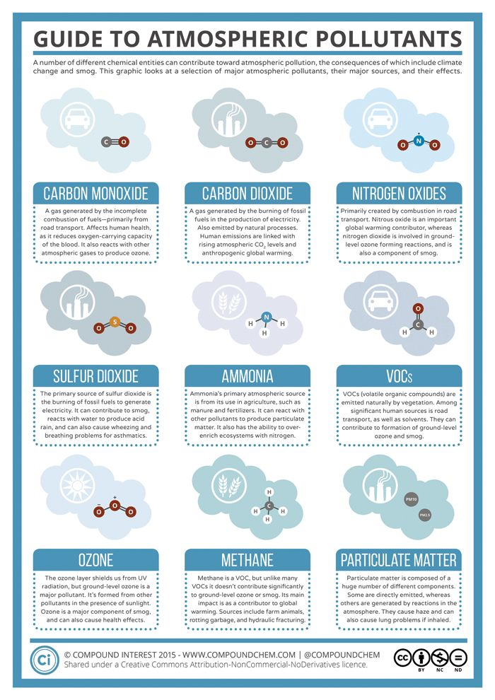 Infographic: Guide to Atmospheric Pollutants