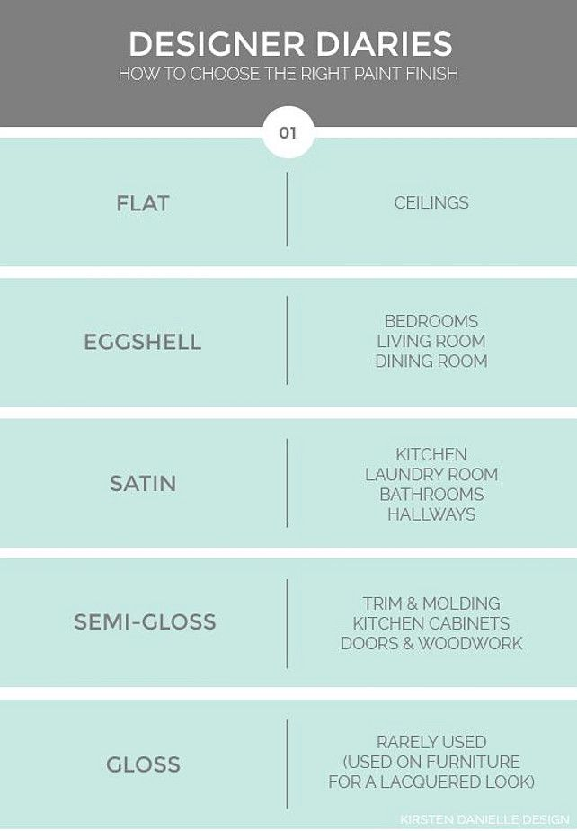 Paint Finishes. How to Use Paint. Paint Finishes. Where to use satin, semi-gloss, flat and high gloss paint. #Paint #PaintFinishes