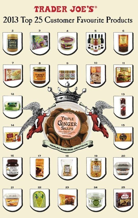 How Many of These Popular Trader Joe's Products Have You Tried? — Grocery Shopping