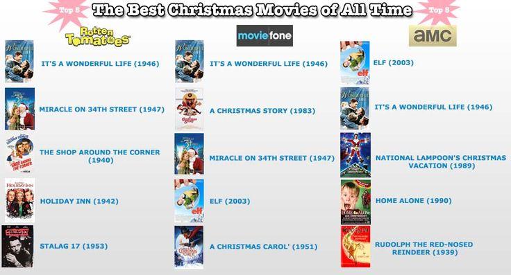 Best #Christmas #Movies