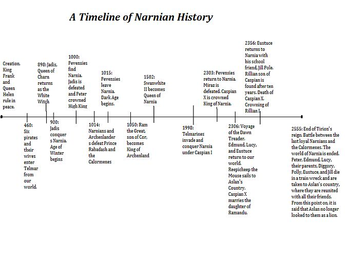 So this is a timeline of Narnian history. This took a really long time, like, a REALLY long time to put together. I made this myself, so if anyone uses this, please make sure to give me credit. Thanks! -Aubrey Frear