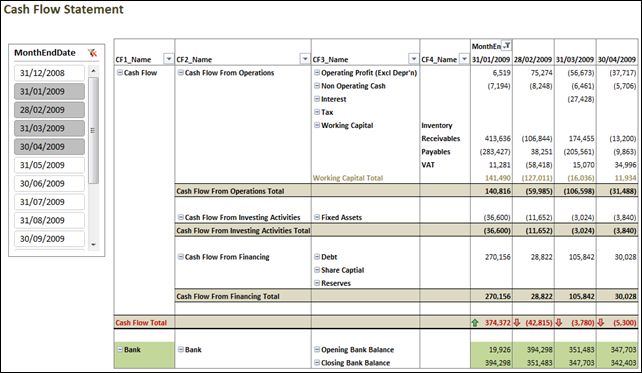 Cash Flow Statement in Power Pivot Excel \ BI Pinterest Cash - fillable profit and loss statement