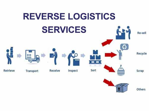 Reverse Logistics Management Is One Of The Most Important Spheres Of Operational Sphere Any Merchandize Which Has S Logistics Management Logistics Life Cycles