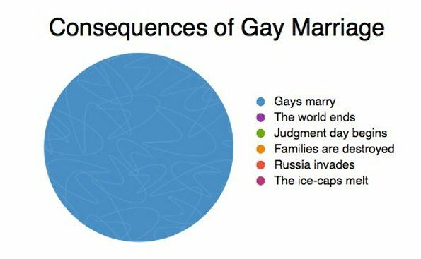 This Pie Chart Shows That Any Consequences That People May