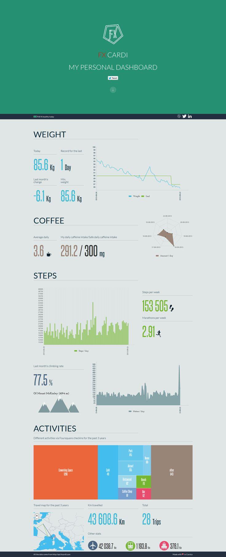 Personal data dashboard by FXCardi