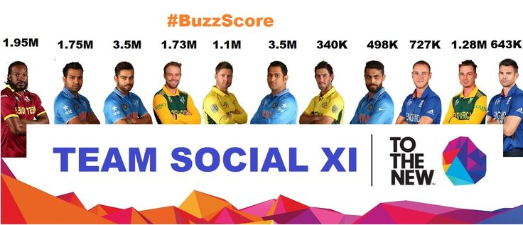 [INTRODUCING] TEAM SOCIAL XI - The team of most trending players with the highest #BuzzScore in #CWC15