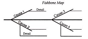 FISHBONE MAP