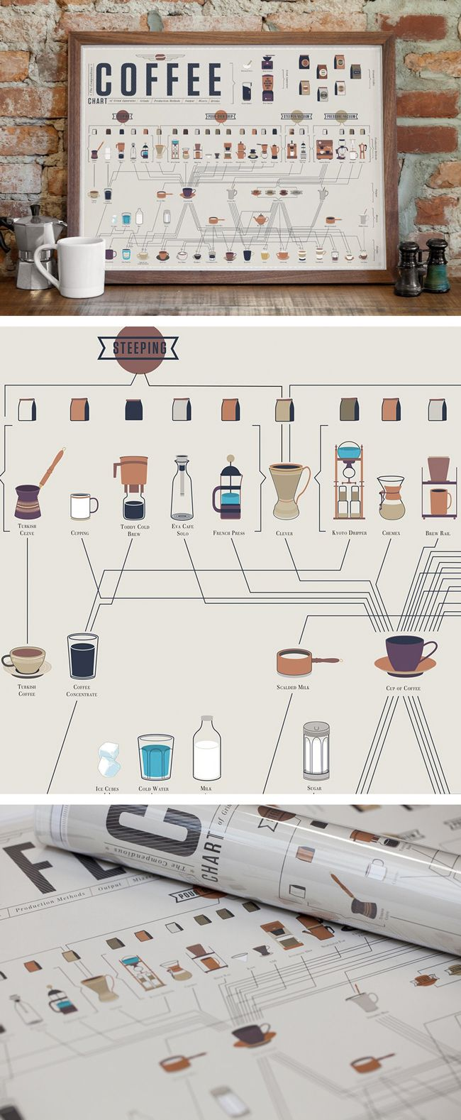 Where would we be without coffee? Still in bed, that's where. The Colossal Shop is fueled by coffee, and chances are you are, too. (Tea drinkers, we tip our hats!). This chart of coffee, compiled by P