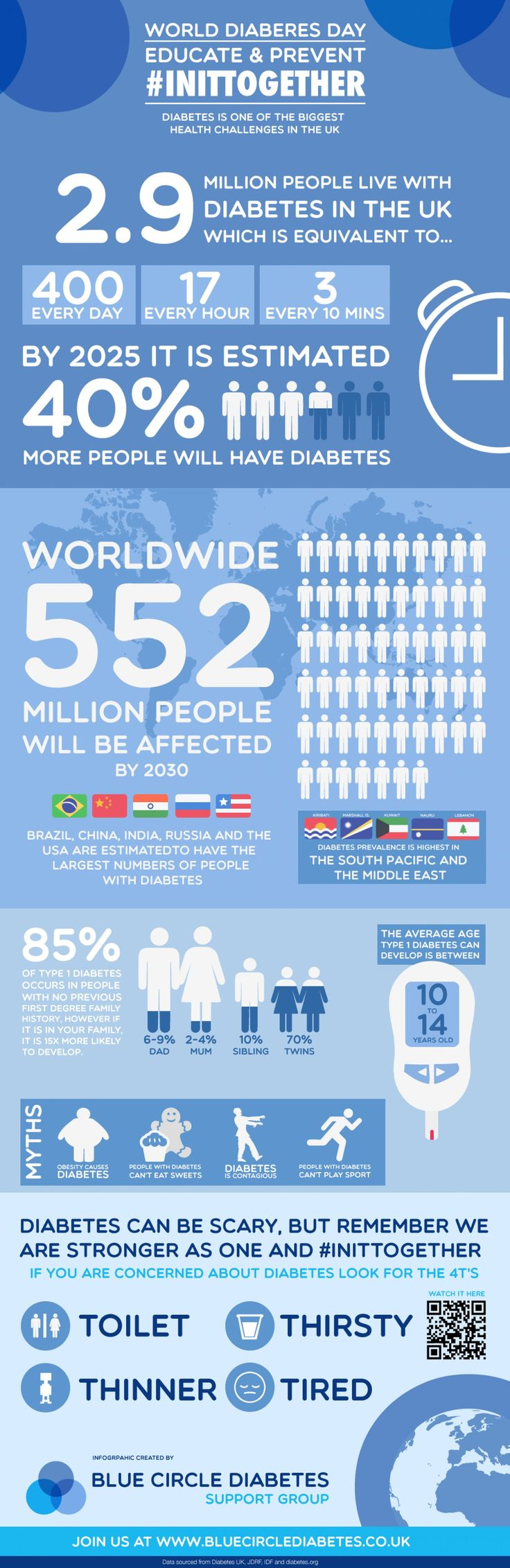 Facts about Diabetes Infographic