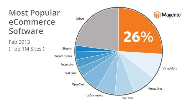 Il grafico rappresenta la percentuale di utilizzo dei software di e-commercea riferita a Feb 2013, tenendo conto solo dei top 1M siti