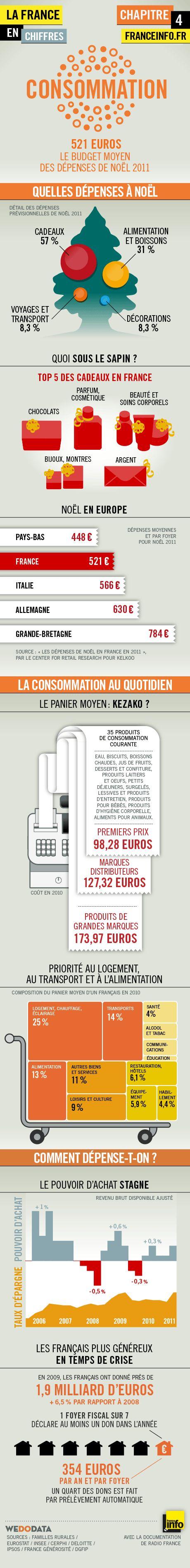 Infographies | La France en chiffres : la consommation - France Info