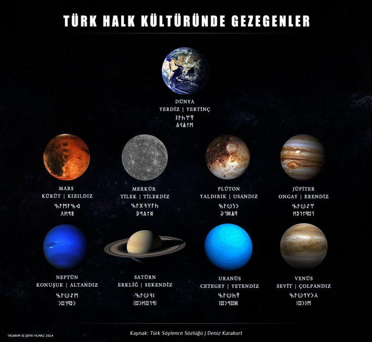 Turk-Halk-Kulturunde-Gezegenler - Uncategorized içinde yayınlandı   Tagged altay, anadolu, evren, göktanrı, göktürkçe, gezegenler, halkkültürü, kainat, kozmoloji, kozmoz, sekelce, türk, türk inanç sistemi, tengricilik, tengrizm, turan, ural   Leave a reply