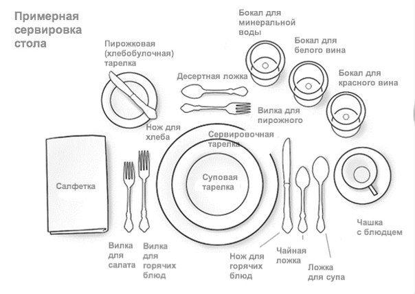 Правильная сервировка стола фото, видео, примеры, своеты | Interhouses.ru