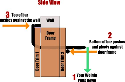 how-doorway-pull-up-bar-works
