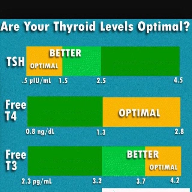 ❗️If You can't tolerate cold, experience extreme fatigue, weight gain (not everybody will gain weight), dry skin, your nails change & you are easy irritated - please, ask your doctor to check your thyroid levels for. You should request following labs: TSH, Total T4, T3 Uptake, Free T3 & Free T4. Every lab is different, and in order to compare your result - stick to the same lab. And, after, u might consider to check your antibodies for Hashimoto's Thyroiditis. on my next lab post - I will…