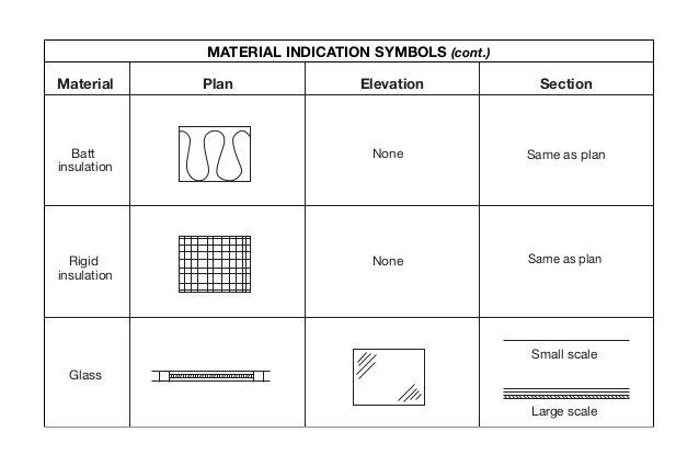 Elevation Plan Symbols : Material plan elevation section batt insulation rigid
