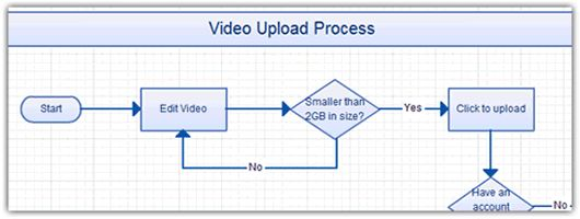 6 Useful Tips on Drawing Flowcharts