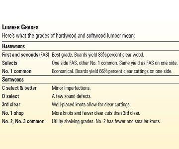Lumber grades chart
