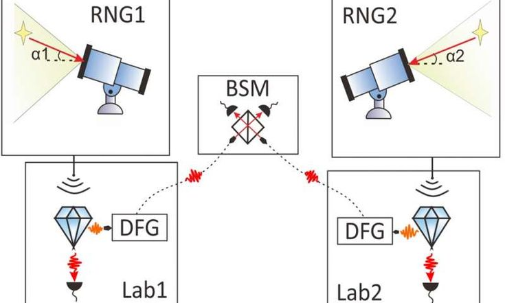 Stars as Random Number Generators Could Test Foundations of Physics.Bell Test uses stars & quasars as random numbers generator to address the Freedom-of-Choice Loophole & show that Quantum World DOESN'T OBEY Local Realism-https://phys.org/news/2017-05-stars-random-foundations-physics.html