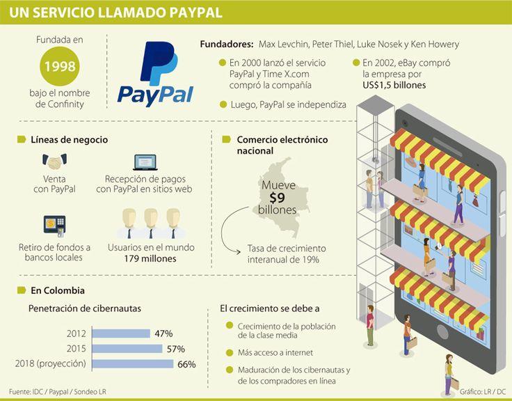 13 best Propiedades: lotes, casas y quintas! images on Pinterest ...