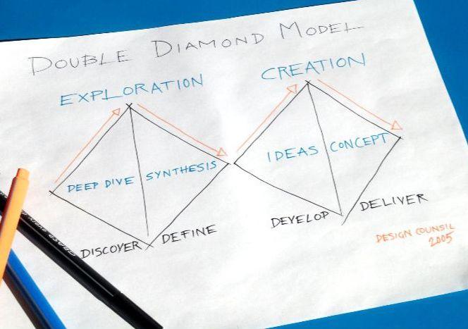 Palvelumuotoilun Double Diamond -menetelmä Piirros: Aino Morimoto
