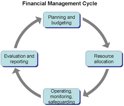 how to manage financial