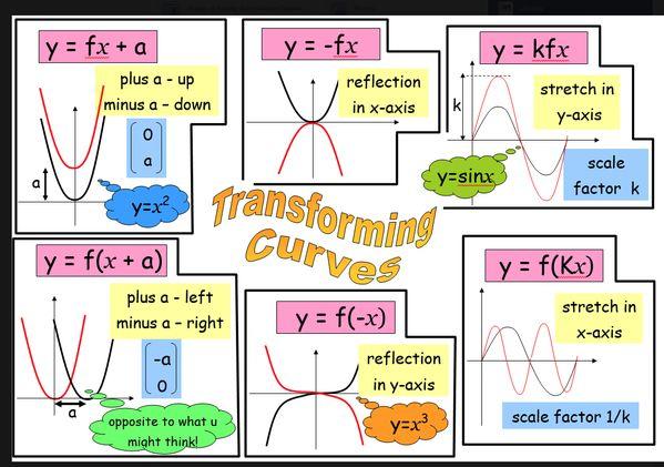 Transforming graphs revision notes