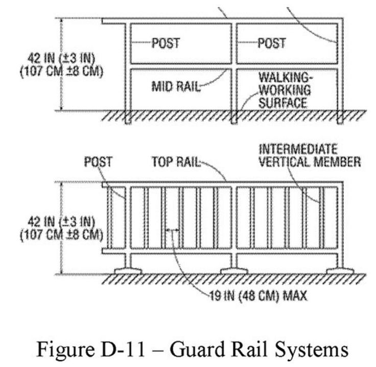 Best Osha Requirements For Guardrail And Safety Railing 400 x 300