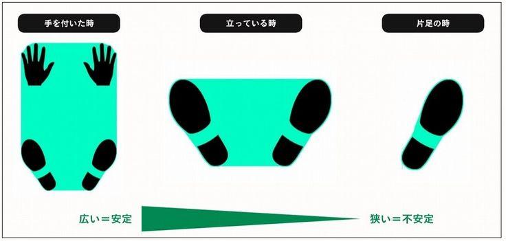 自然な動きの正体とは?バンダイナムコスタジオ リードアニメーターが教えるアニメーション制作に役立つ身体の動きと原理 | 特集 | CGWORLD.jp