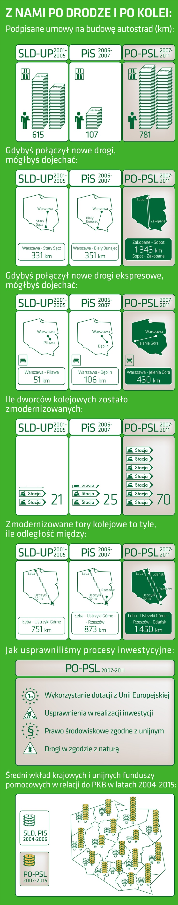 SLD-UP, PiS, PO-PSL