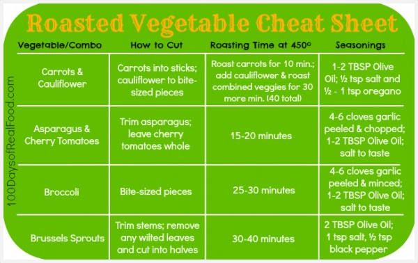 Roasted Vegetables Cheat Sheet - 100 Days of Real Food