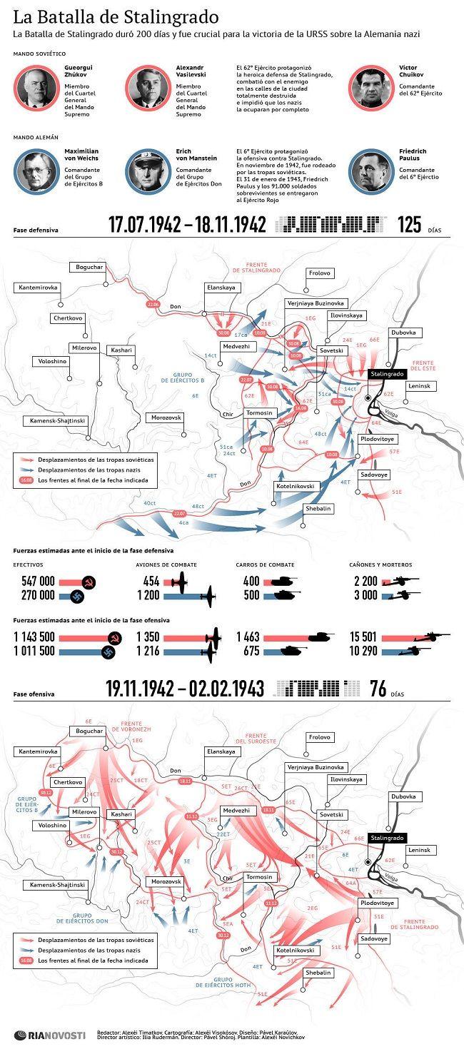 infografia batalla de Stalingrado