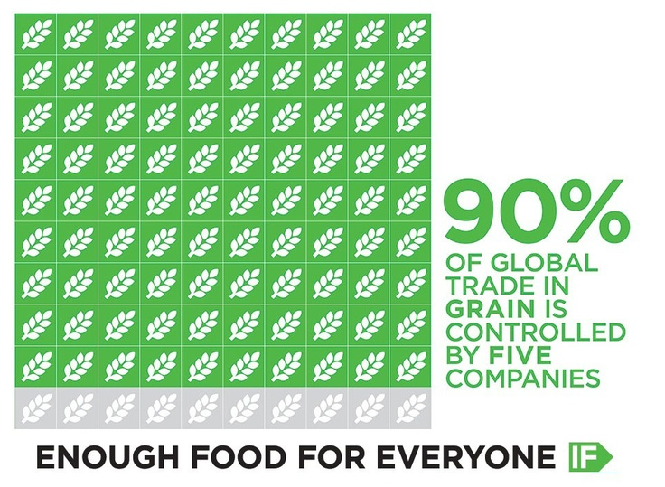 90% of global trade in grain is controlled by five companies. Find out why transparency is one of the big asks of the Enough Food For Everyone IF campaign: http://enoughfoodif.org/issues/transparency