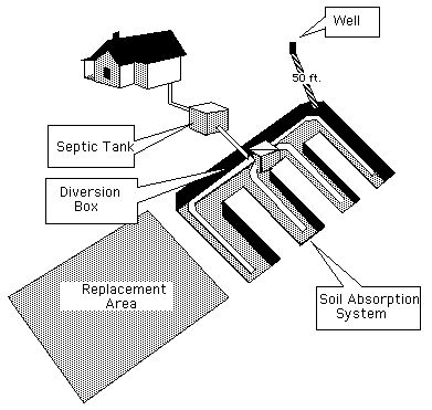 29 best Septic Systems images on Pinterest Septic tank, Septic
